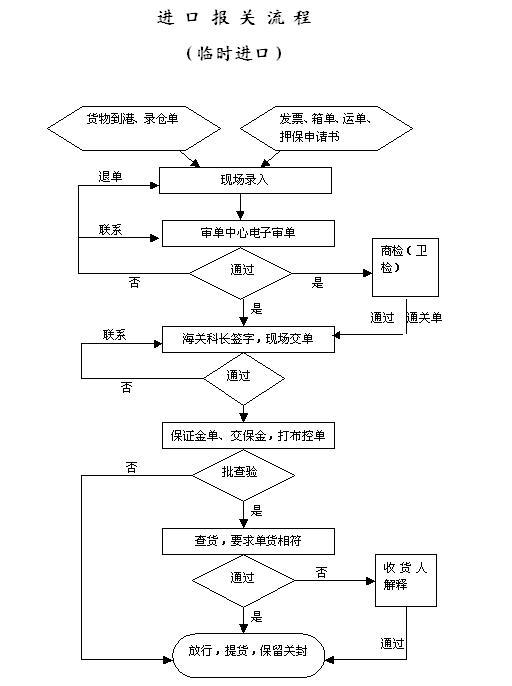 进口报关流程 果蔬酵素进口报关流程 货物进口报关的流程图 美图欣赏